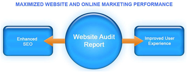 Brisbane Web Audit Report